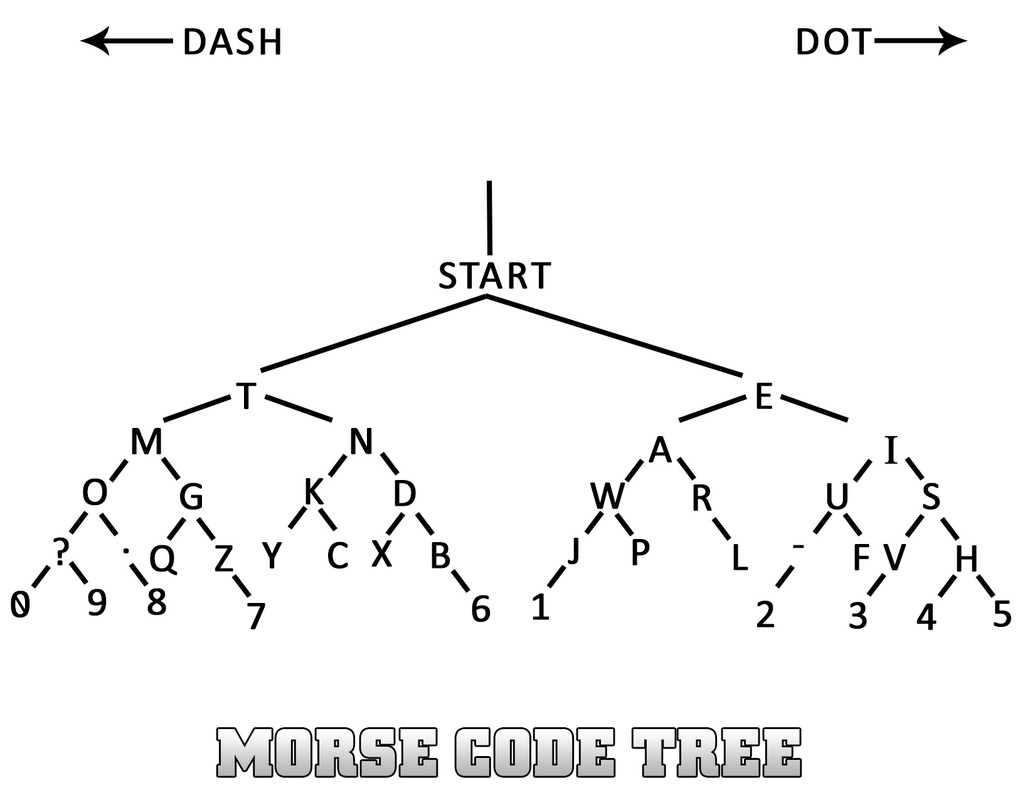 morse code tree code creations rh codecreations weebly com morse code diagramm morse code schematic diagram